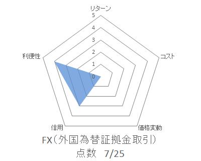 レーダーFX