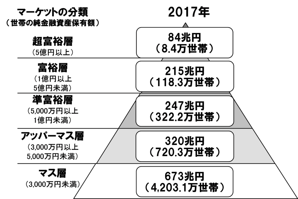 保有金融資産別の分類