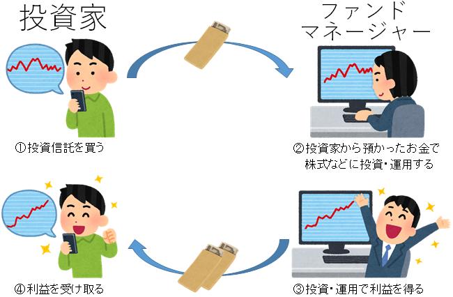 投資信託の流れ