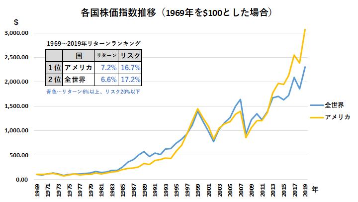 各国株価指数推移(1969年-2019年)_米国・全世界