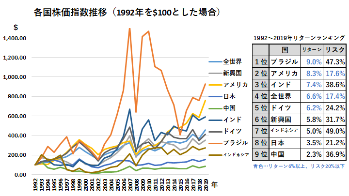 各国株価指数推移(1992年-2019年)