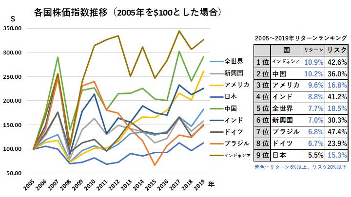 各国株価指数推移(2005年-2019年)