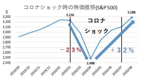 コロナショック時の株価推移(S&P500)