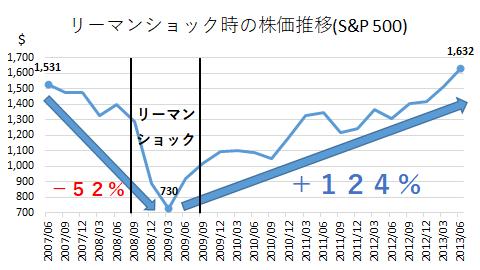 リーマンショック時の株価推移(S&P500)