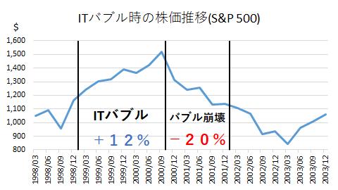 ITバブル時の株価推移(S&P500)