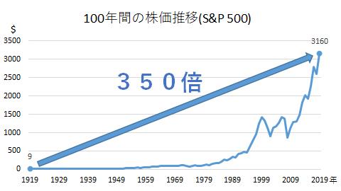 100年間の株価推移(S&P500)
