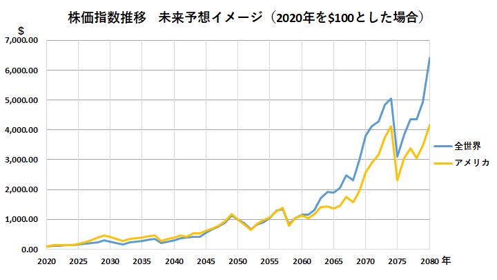 株価指数推移予想_米国株式_全世界株式(2020-2080年)
