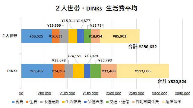 2人世帯・DINKsの平均生活費