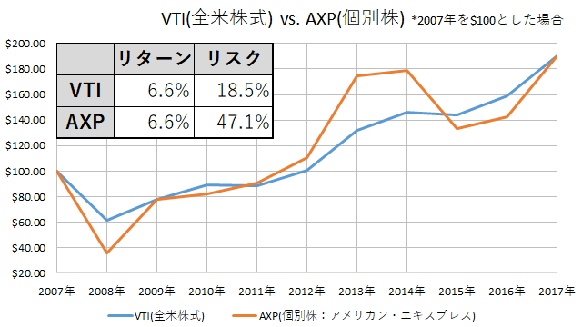 VTI vs. AXP