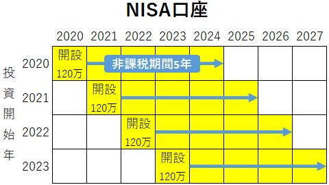 NISA口座の説明