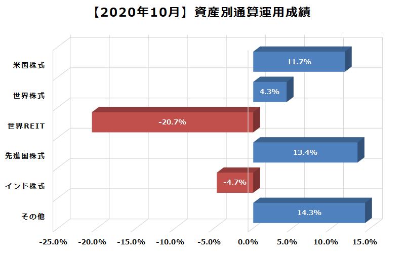 2020年10月資産別通算運用成績