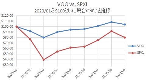 VOO vs SPXL コロナショック
