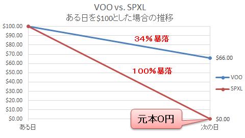 VOO vs SPXL 2
