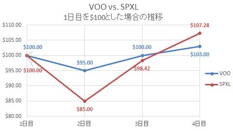 VOO vs SPXL 3