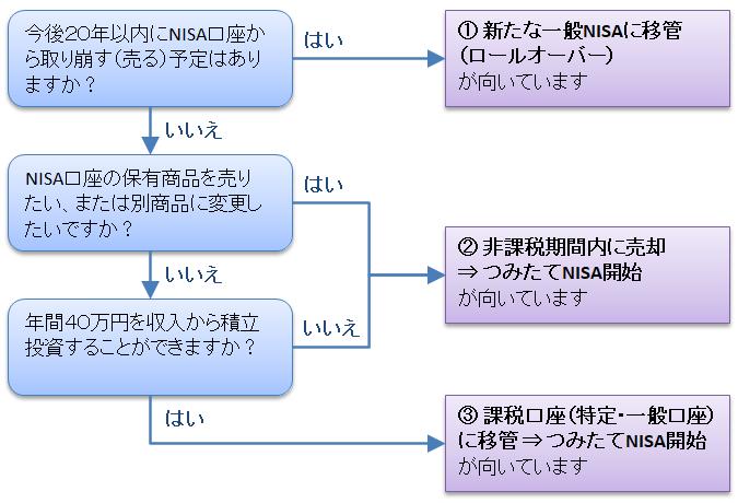 一般NISAの出口戦略