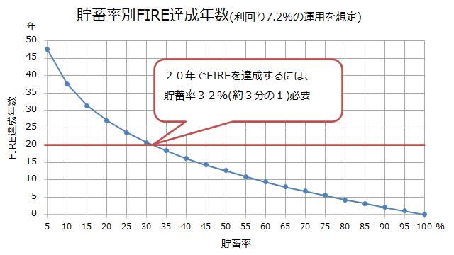 貯蓄率別FIRE達成年数