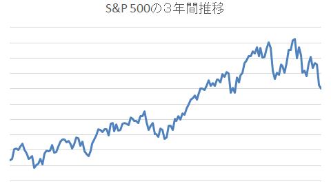 S&P 500の3年間推移1