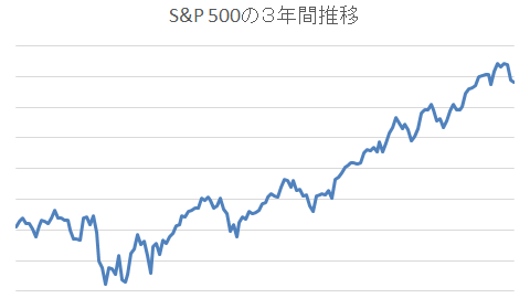 S&P 500の3年間推移2