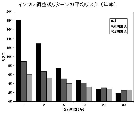 【宝の地図】インフレ調整後リターンの平均リスク(年率)