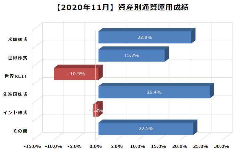 2020年11月資産別通算運用成績