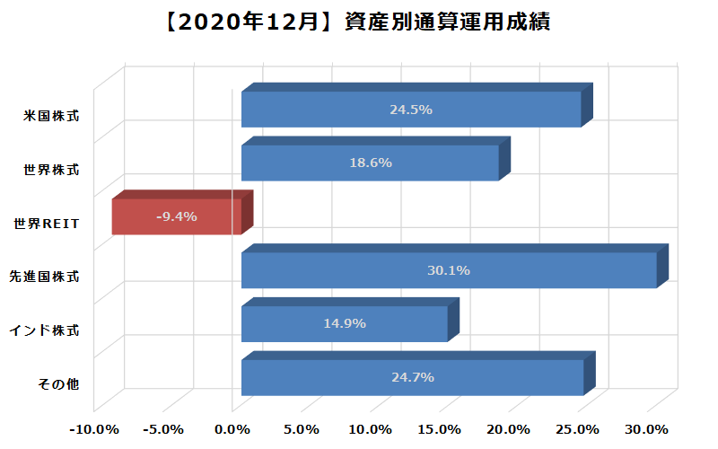 2020年12月資産別通算運用成績