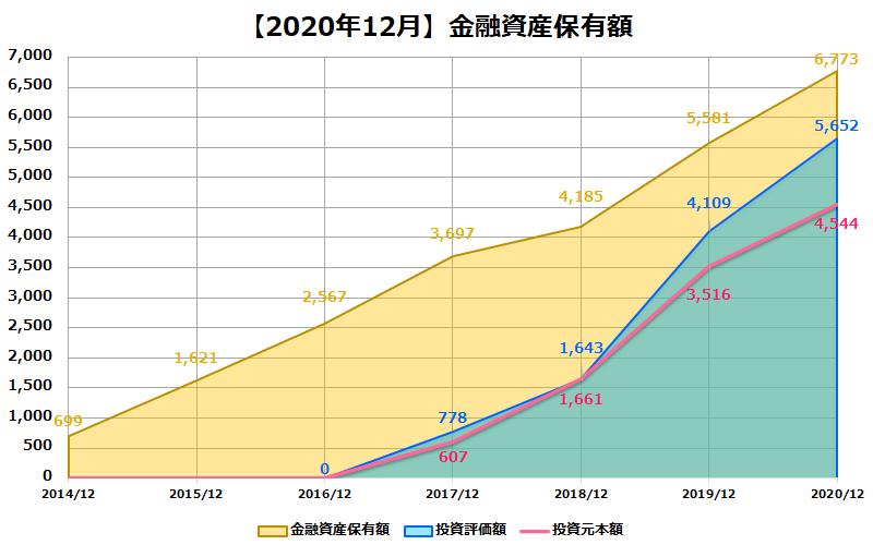 2020年12月金融資産保有額