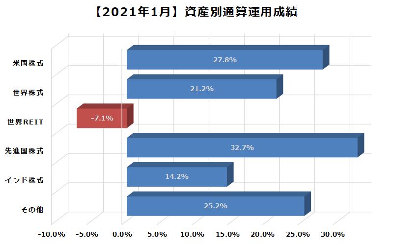 2021年1月資産別通算運用成績