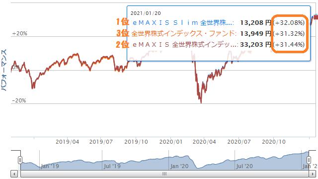 全世界株式リターン比較