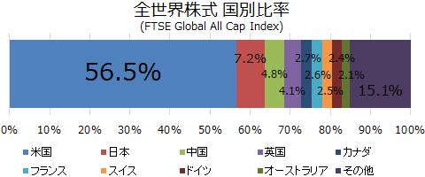 全世界株式国別比率