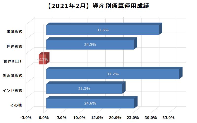 2021年2月資産別通算運用成績