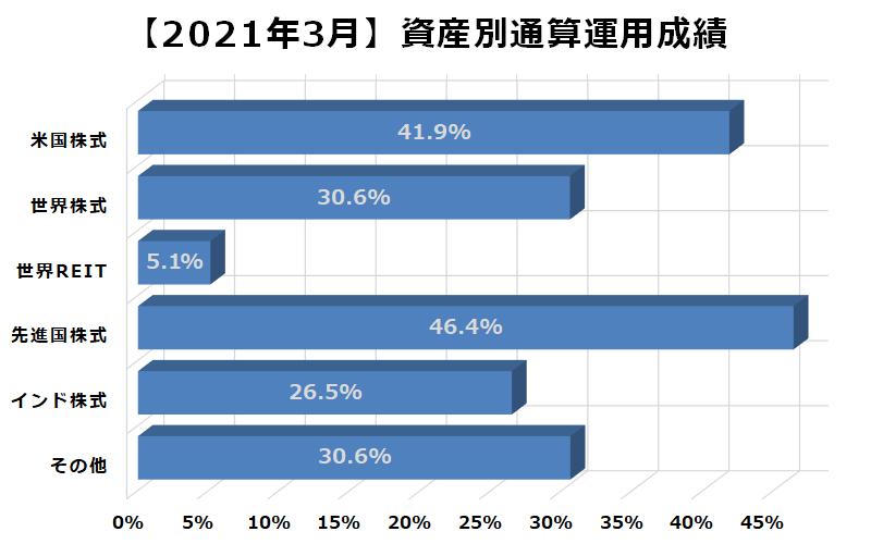 2021年3月資産別通算運用成績