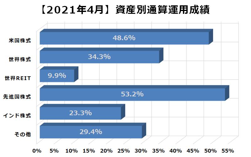 2021年4月資産別通算運用成績