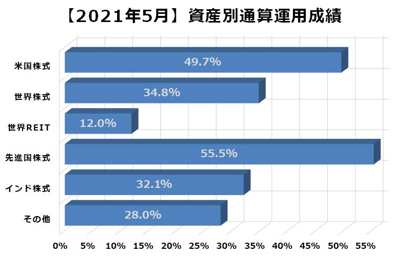 2021年5月資産別通算運用成績