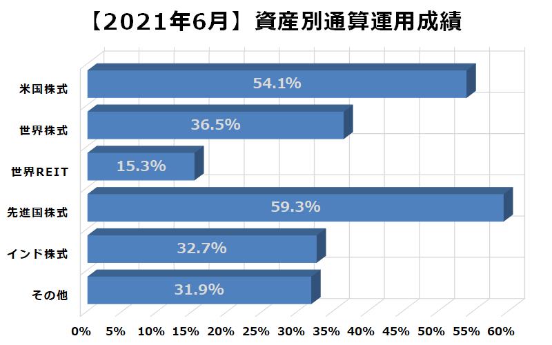 2021年6月資産別通算運用成績
