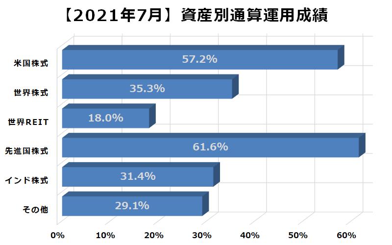 2021年7月資産別通算運用成績
