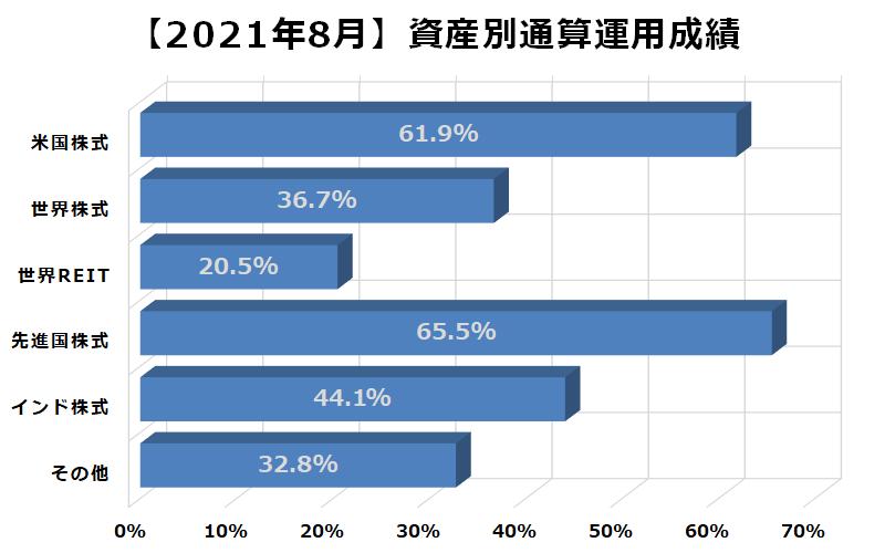 2021年8月資産別通算運用成績