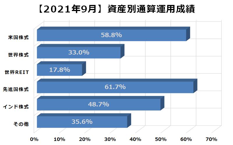 2021年9月資産別通算運用成績